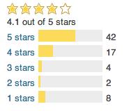 TubePress Rating