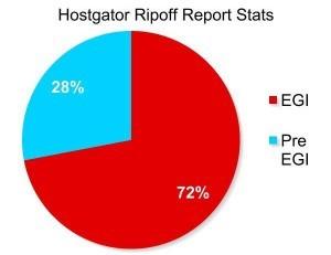 HostGator Ripoff Report