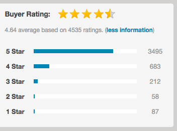 udesign ratings