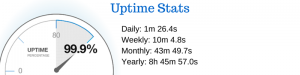 Uptime Stats